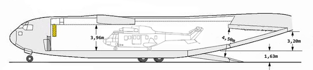 Cross-section of the C-17 aircraft and the Cougar helicopter