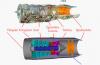 Turboreakcijski motorji